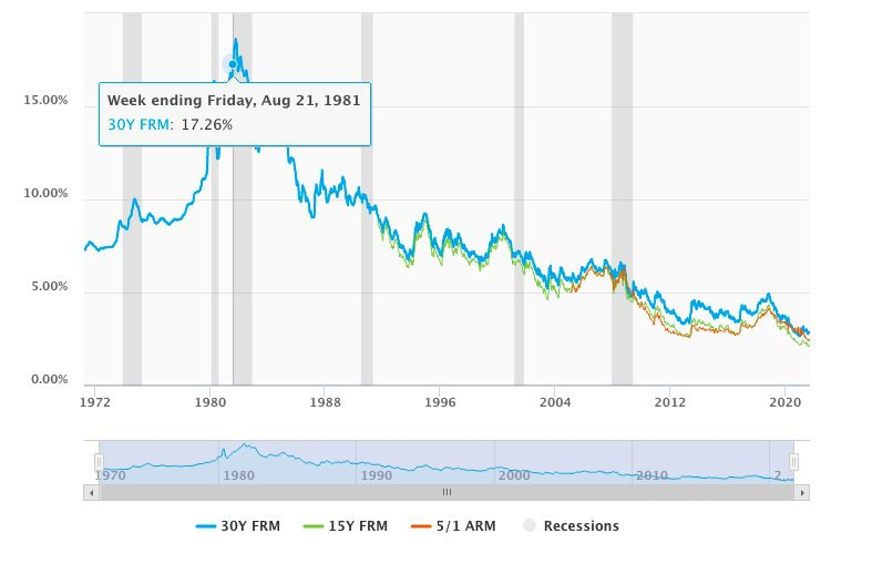 Mortgage-Rates-1980
